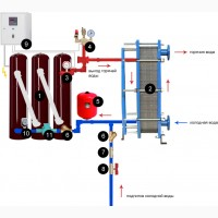 Индукционный электрокотел ИКВ отопление